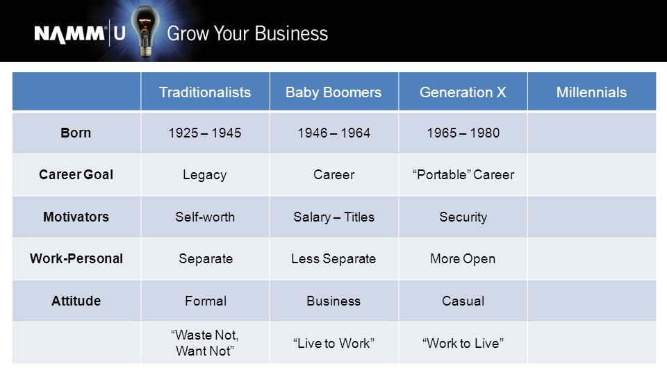 TraditionalistsBaby BoomersGeneration XMillennials Born1925 – 19451946 – 19641965 – 19801981 - 2006 Career GoalLegacyCareer Portable Career Parallel Careers MotivatorsSelf-worthSalary – TitlesSecurity Personal Life – Balance Work-PersonalSeparateLess SeparateMore OpenBlended AttitudeFormalBusinessCasualVery Casual Waste Not, Want Not Live to Work Work to Live Generation Why