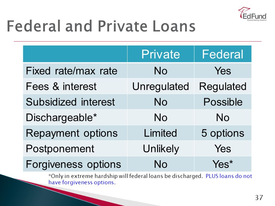 37 Federal and Private Loans *Only in extreme hardship will federal loans be discharged. PLUS loans do not have forgiveness options. PrivateFederal Fi