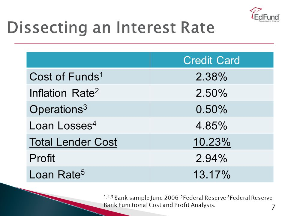 38 Private and Federal Loans * CDR is Cohort Default Rate.