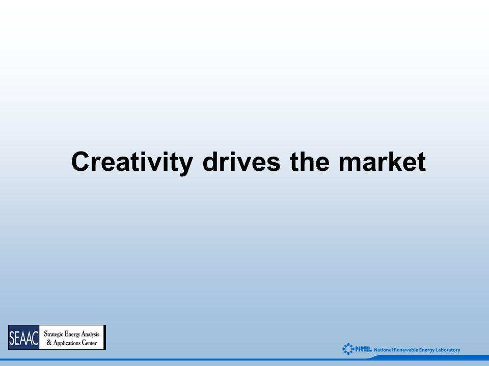 Creativity drives the market