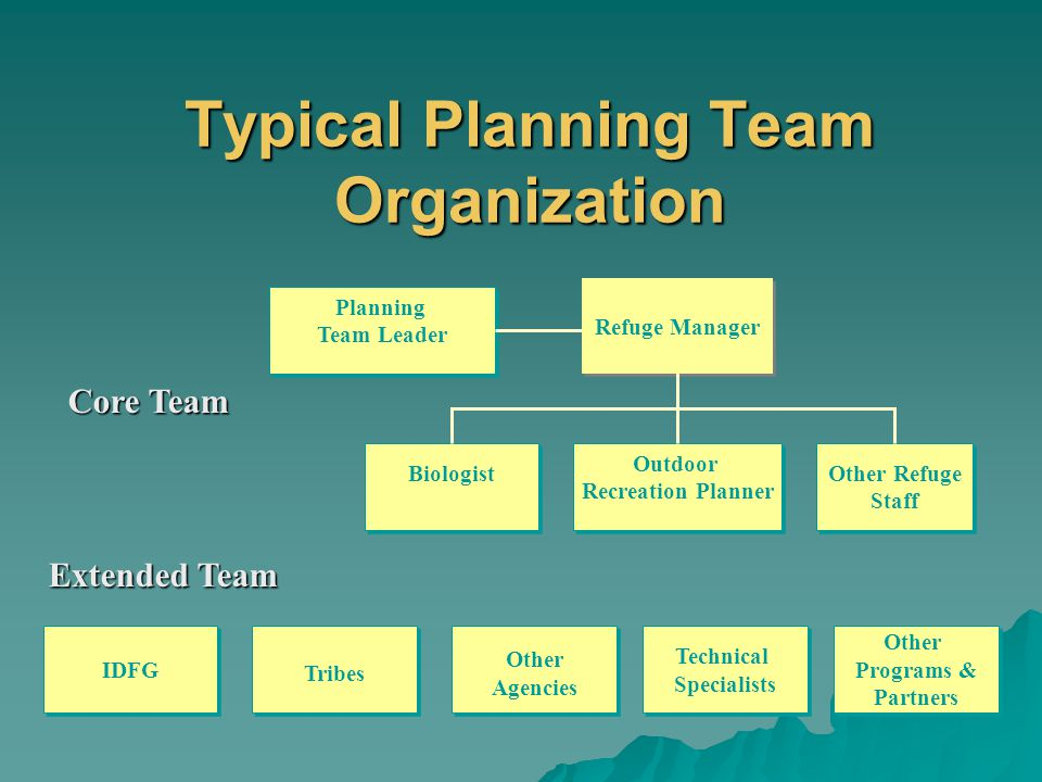 Typical Planning Team Organization Refuge Manager Planning Team Leader Planning Team Leader Biologist Outdoor Recreation Planner Outdoor Recreation Planner Other Refuge Staff Other Refuge Staff IDFG Tribes Other Agencies Other Agencies Technical Specialists Technical Specialists Other Programs & Partners Other Programs & Partners Core Team Extended Team