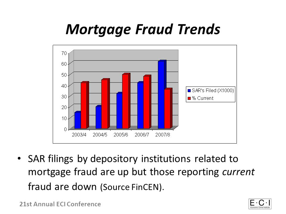 Mortgage Fraud Trends SAR filings by depository institutions related to mortgage fraud are up but those reporting current fraud are down (Source FinCE