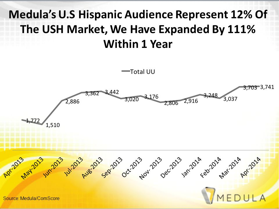 Source: Medula/ComScore Medula's U.S Hispanic Audience Represent 12% Of The USH Market, We Have Expanded By 111% Within 1 Year