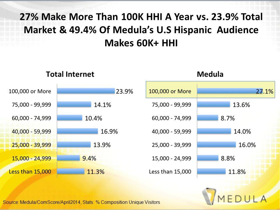 27% Make More Than 100K HHI A Year vs.