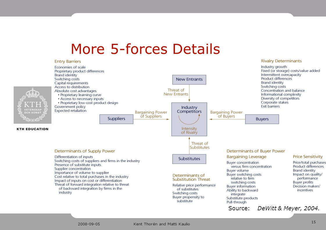15 2008-09-05Kent Thorén and Matti Kaulio More 5-forces Details Source: DeWitt & Meyer, 2004.