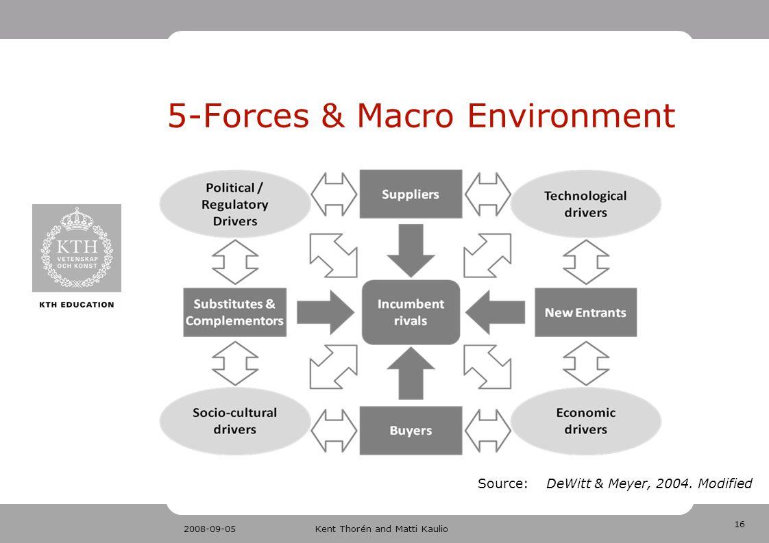 16 2008-09-05Kent Thorén and Matti Kaulio 5-Forces & Macro Environment Source: DeWitt & Meyer, 2004. Modified