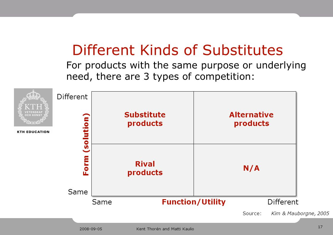 17 2008-09-05Kent Thorén and Matti Kaulio Different Kinds of Substitutes Source: Kim & Mauborgne, 2005 Form (solution) Function/Utility Different Same