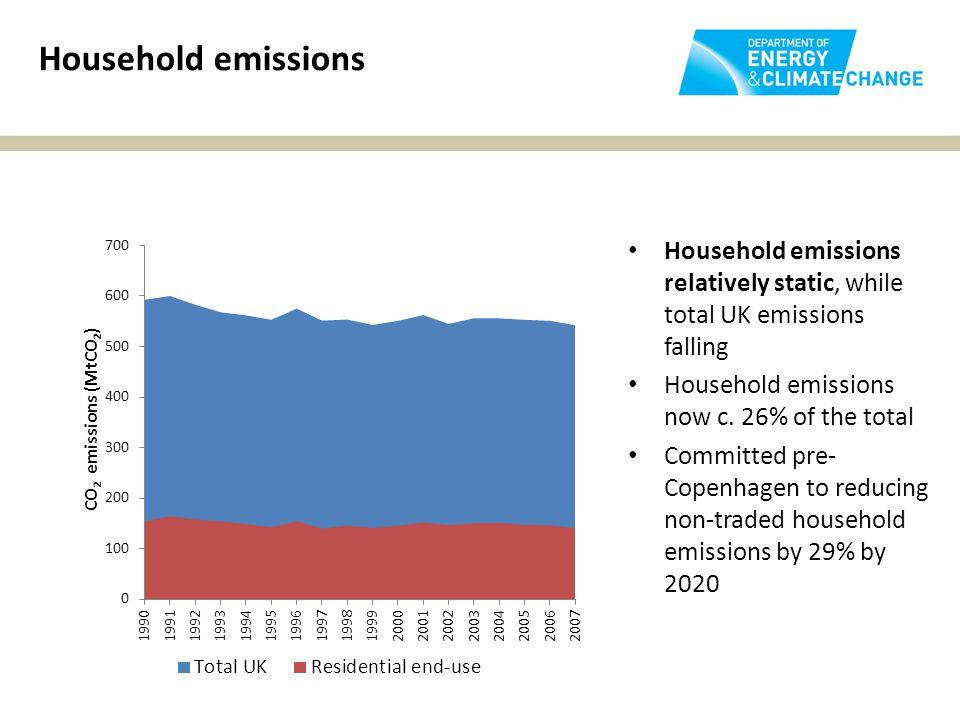 Household emissions Household emissions relatively static, while total UK emissions falling Household emissions now c.