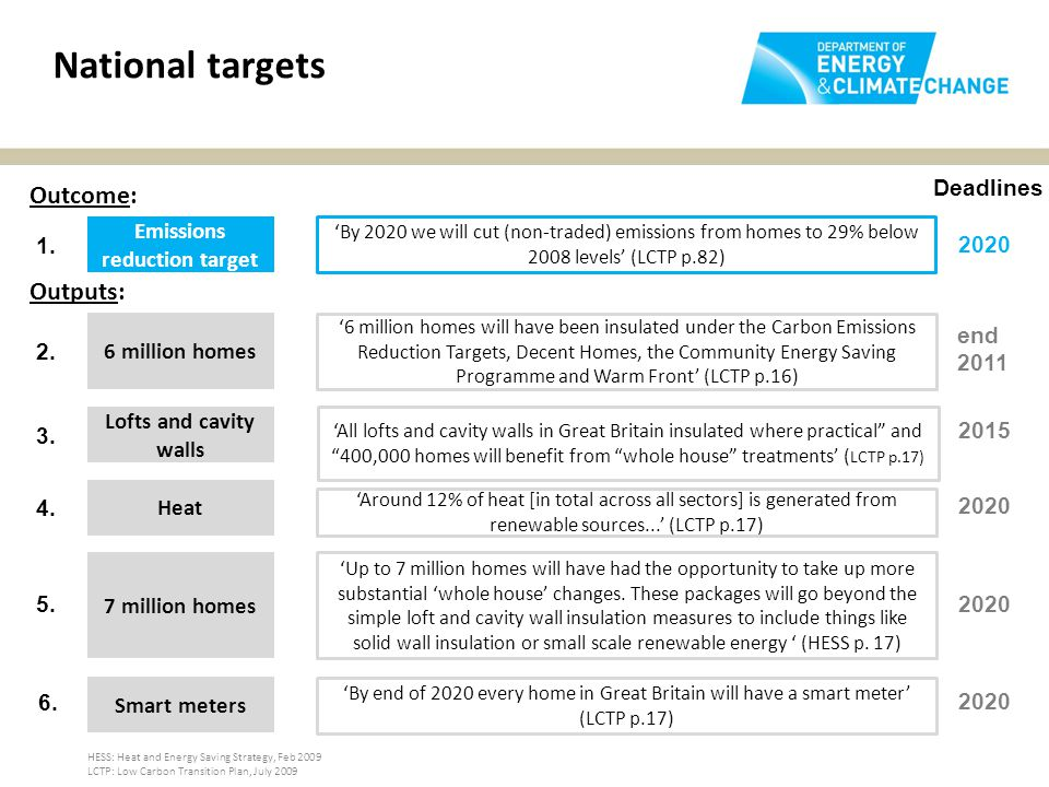 National targets Emissions reduction target 'By 2020 we will cut (non-traded) emissions from homes to 29% below 2008 levels' (LCTP p.82) 6 million homes '6 million homes will have been insulated under the Carbon Emissions Reduction Targets, Decent Homes, the Community Energy Saving Programme and Warm Front' (LCTP p.16) Lofts and cavity walls 'All lofts and cavity walls in Great Britain insulated where practical and 400,000 homes will benefit from whole house treatments' ( LCTP p.17) 7 million homes 'Up to 7 million homes will have had the opportunity to take up more substantial 'whole house' changes.