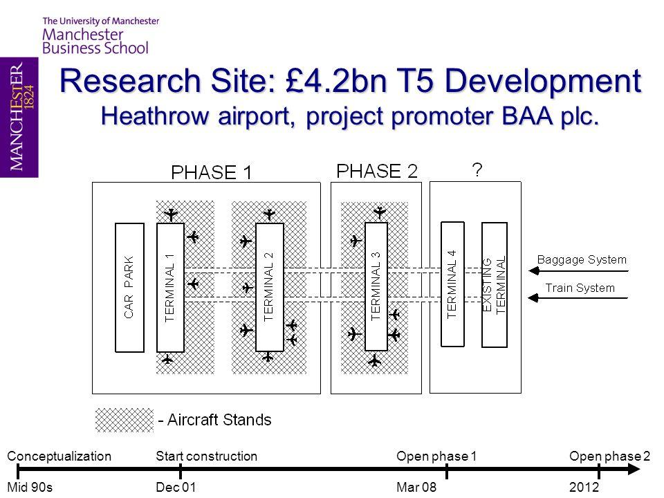 Research Site: £4.2bn T5 Development Heathrow airport, project promoter BAA plc. Conceptualization Mid 90s Start construction Dec 01 Open phase 1 Mar
