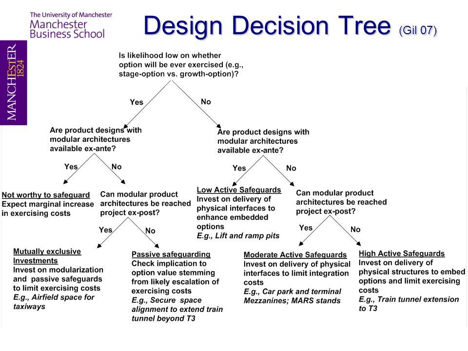 Design Decision Tree (Gil 07)