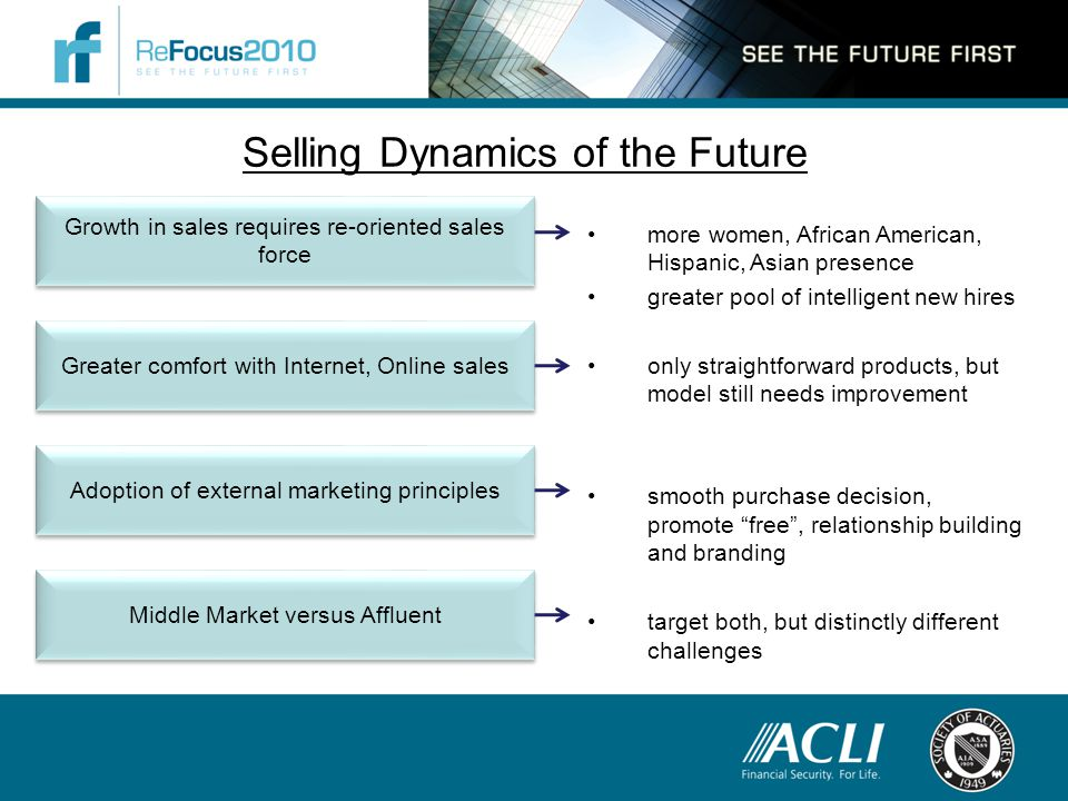 Selling Dynamics of the Future Growth in sales requires re-oriented sales force Greater comfort with Internet, Online sales Adoption of external marketing principles Middle Market versus Affluent more women, African American, Hispanic, Asian presence greater pool of intelligent new hires only straightforward products, but model still needs improvement smooth purchase decision, promote free , relationship building and branding target both, but distinctly different challenges