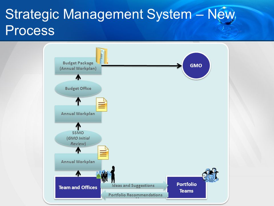 Strategic Management System – New Process 11 Team and Offices Annual Workplan SSMO (GMO Initial Review) SSMO (GMO Initial Review) Budget Package (Annu