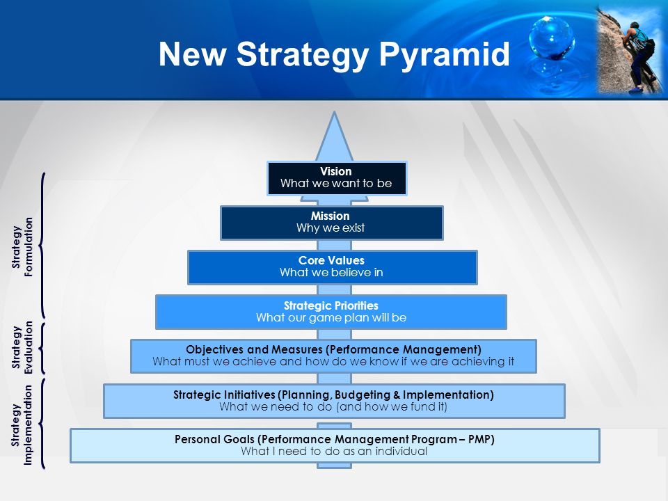 New Strategy Pyramid Vision What we want to be Mission Why we exist Core Values What we believe in Strategic Priorities What our game plan will be Objectives and Measures (Performance Management) What must we achieve and how do we know if we are achieving it Strategic Initiatives (Planning, Budgeting & Implementation) What we need to do (and how we fund it) Personal Goals (Performance Management Program – PMP) What I need to do as an individual StrategyFormulation StrategyEvaluation StrategyImplementation
