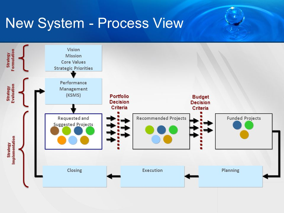 New System - Process View Vision Mission Core Values Strategic Priorities Vision Mission Core Values Strategic Priorities Requested and Suggested Projects Recommended Projects Funded Projects Planning Closing Execution Performance Management (KSMS) Performance Management (KSMS) Portfolio Decision Criteria Budget Decision Criteria Strategy Formulation Strategy Implementation Strategy Evaluation