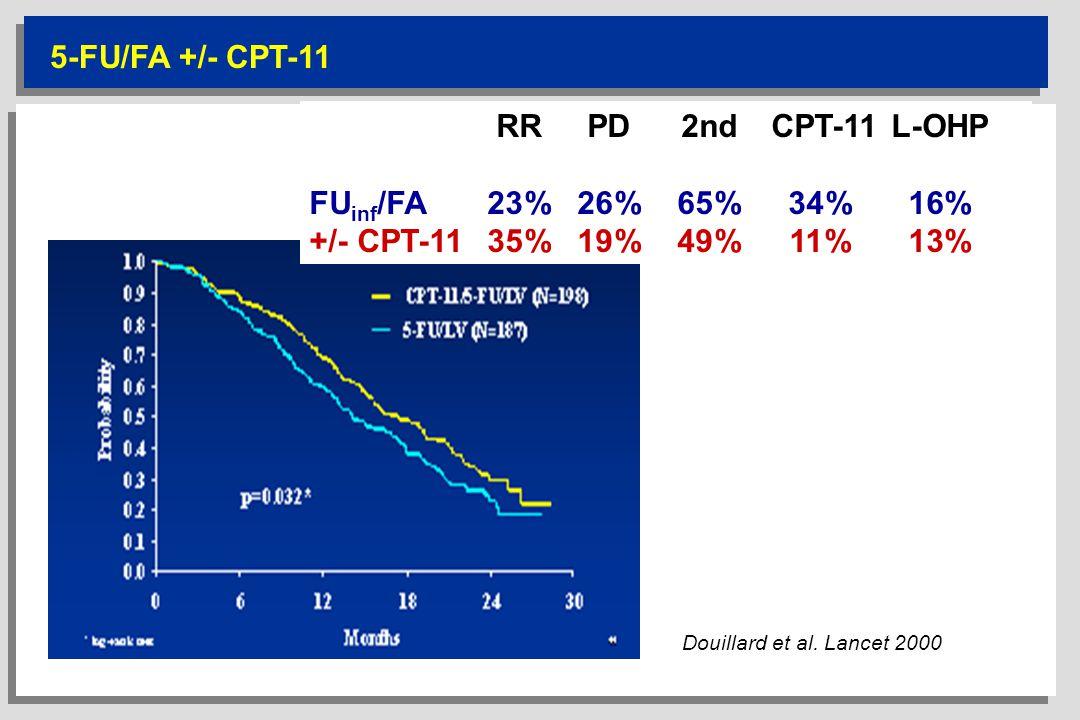 5-FU/FA +/- CPT-11 Douillard et al. Lancet 2000 RRPD2nd CPT-11L-OHP FU inf /FA23%26%65%34%16% +/- CPT-1135%19%49%11%13%