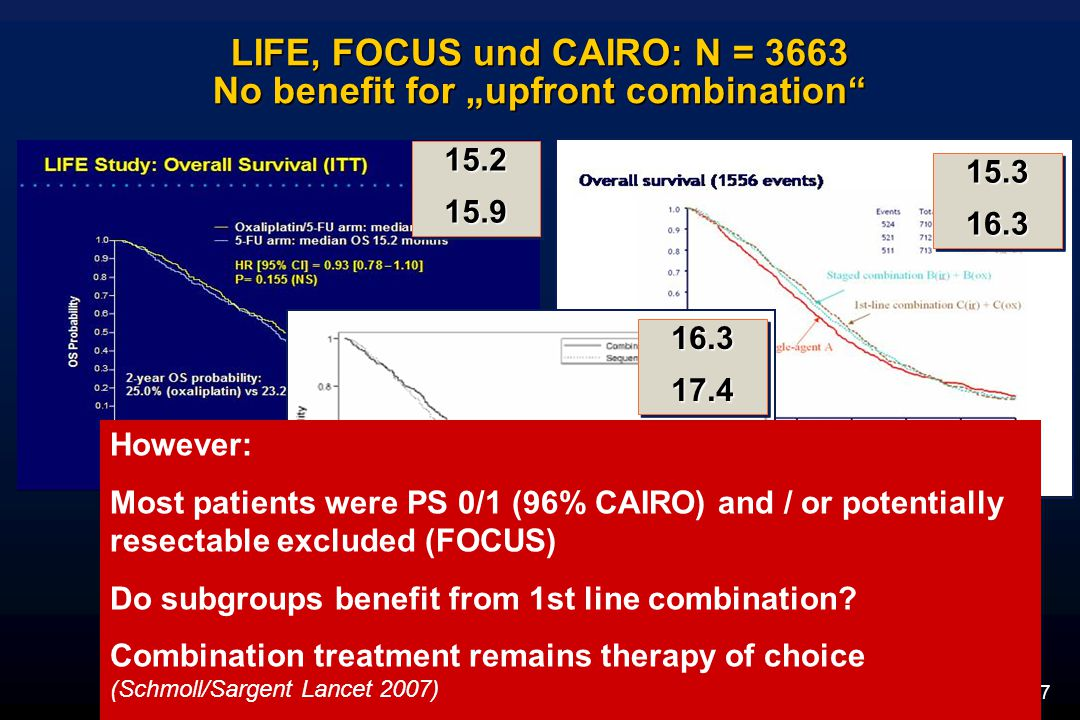 "LIFE, FOCUS und CAIRO: N = 3663 No benefit for ""upfront combination Cunningham et al., Ann Oncol 2009; Seymour et al., Lancet 2007; Koopman et al., Lancet 2007 15.215.915.215.9 16.317.416.317.4 15.316.315.316.3 However: Most patients were PS 0/1 (96% CAIRO) and / or potentially resectable excluded (FOCUS) Do subgroups benefit from 1st line combination."