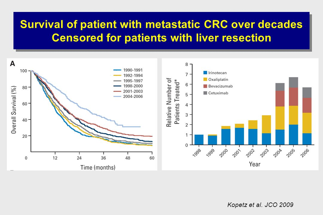 Survival of patient with metastatic CRC over decades Censored for patients with liver resection Kopetz et al.