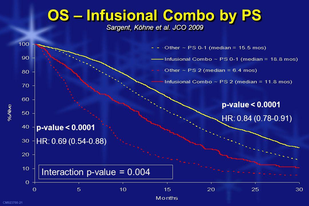 CM923700-21 OS – Infusional Combo by PS Sargent, Köhne et al. JCO 2009 p-value < 0.0001 HR: 0.84 (0.78-0.91) p-value < 0.0001 HR: 0.69 (0.54-0.88) Int