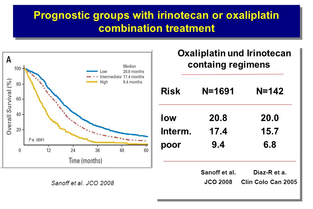 Prognostic groups with irinotecan or oxaliplatin combination treatment Oxaliplatin und Irinotecan containg regimens Risk N=1691N=142 low20.820.0 Interm.17.415.7 poor9.46.8 Sanoff et al.Diaz-R et a.