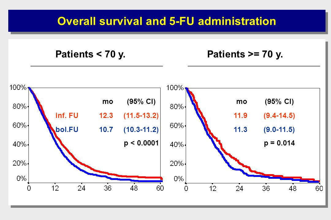 Overall survival and 5-FU administration Patients < 70 y.Patients >= 70 y.