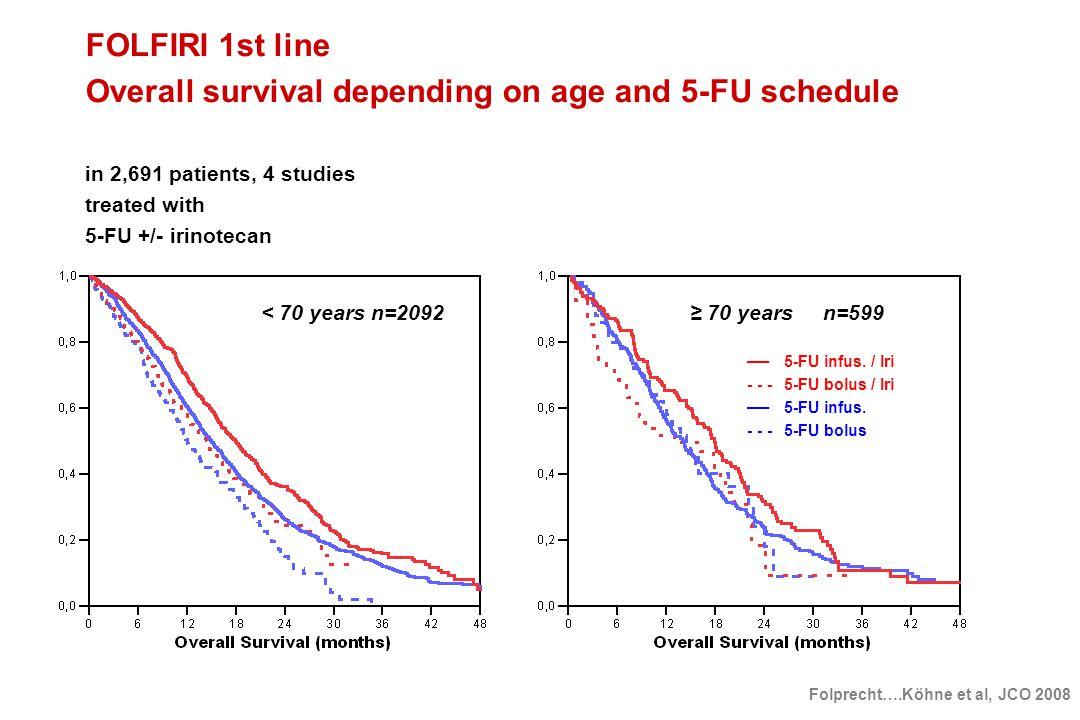 < 70 years n=2092 ≥ 70 years n=599 ──5-FU infus. / Iri - - -5-FU bolus / Iri ──5-FU infus. - - -5-FU bolus FOLFIRI 1st line Overall survival depending