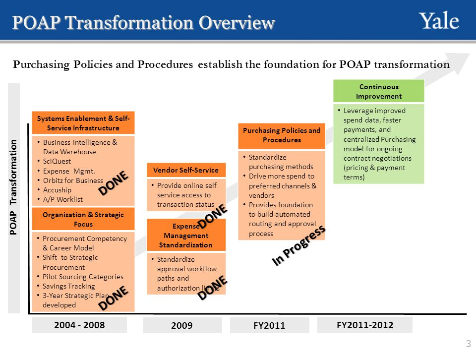 Policy Update Executive Summary… Why are these changes necessary.