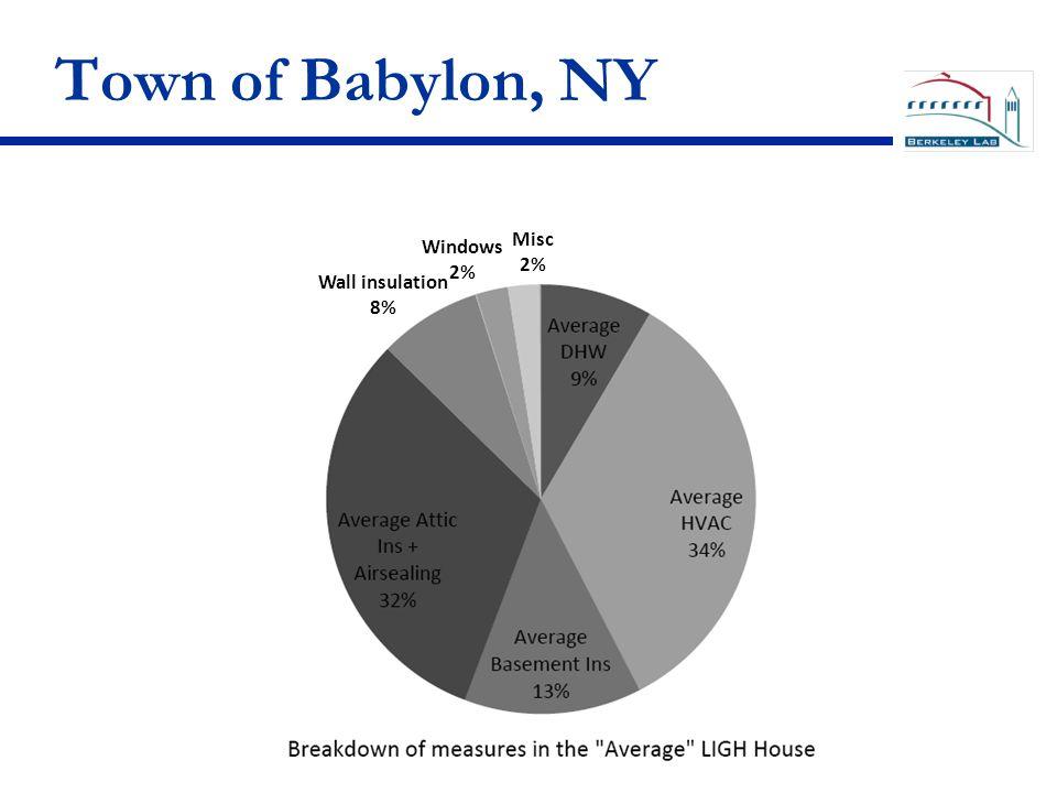 Town of Babylon, NY Wall insulation 8% Windows 2% Misc 2%