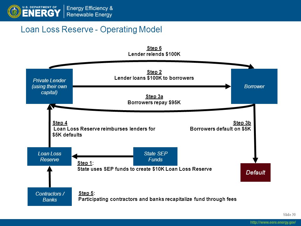 Loan Loss Reserve - Operating Model Slide 30 Step 2 Lender loans $100K to borrowers Default Borrower Private Lender (using their own capital) Step 3b Borrowers default on $5K Step 3a Borrowers repay $95K Step 6 Lender relends $100K State SEP Funds Step 1: State uses SEP funds to create $10K Loan Loss Reserve Loan Loss Reserve Step 4 Loan Loss Reserve reimburses lenders for $5K defaults Contractors / Banks Step 5: Participating contractors and banks recapitalize fund through fees