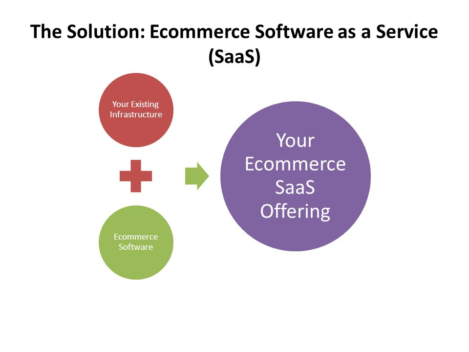 The Solution: Ecommerce Software as a Service (SaaS) Your Existing Infrastructure Ecommerce Software Your Ecommerce SaaS Offering