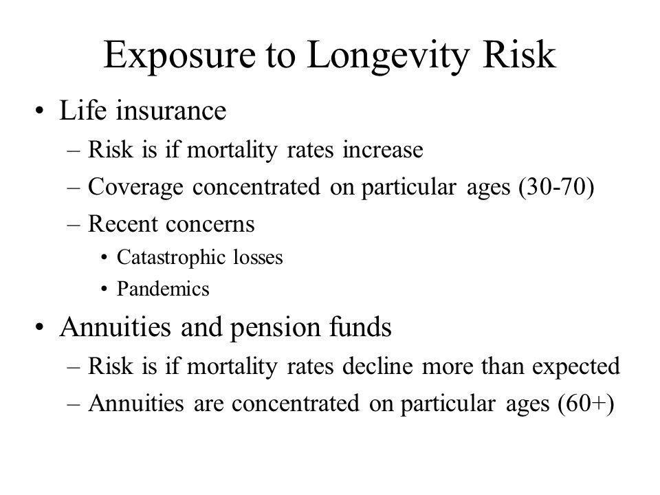 Managing Longevity Risk Life insurers –Could balance life insurance and annuity exposure Difficult to accomplish –Reinsurance for sudden increased mortality Concentration of reinsurers Cost of coverage Pension funds –Spreading losses forward under pension accounting –Use of asset returns as discount rate –Lower investment returns can no longer cover increasing longevity