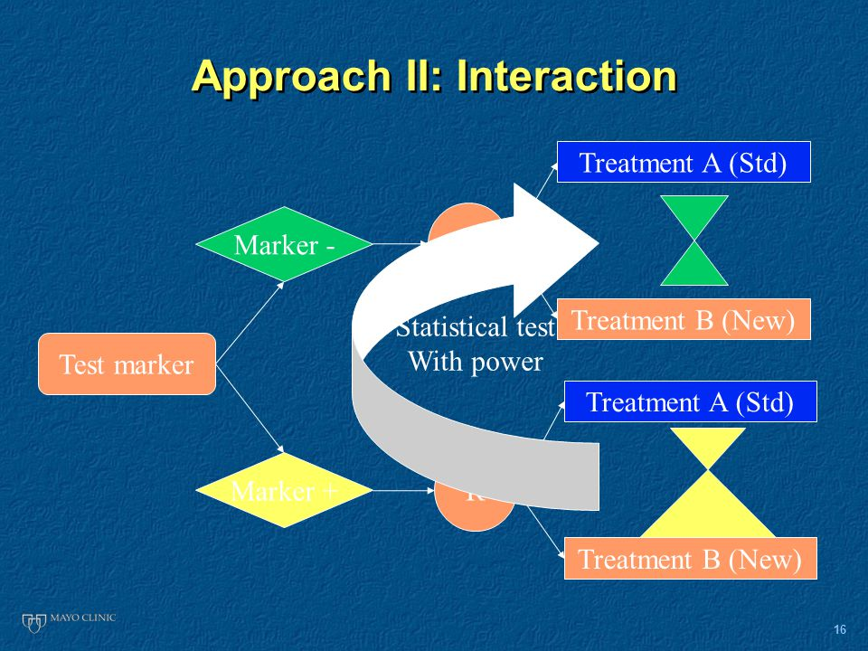 16 Approach II: Interaction Marker - Marker + R R Test marker Treatment A (Std) Treatment B (New) Treatment A (Std) Treatment B (New) Statistical test With power