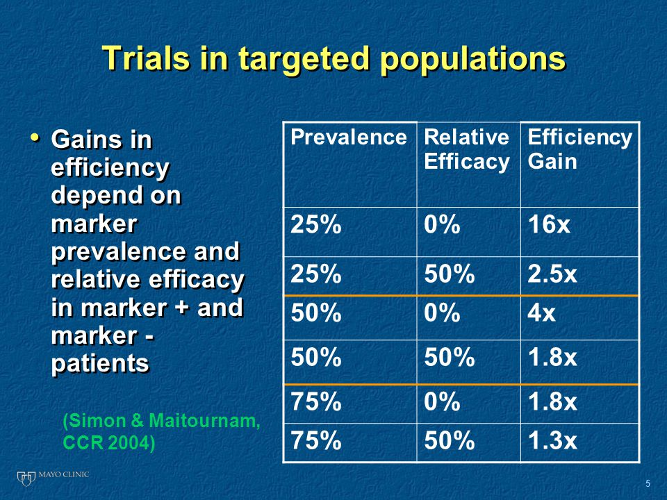 5 Trials in targeted populations Gains in efficiency depend on marker prevalence and relative efficacy in marker + and marker - patients PrevalenceRelative Efficacy Efficiency Gain 25%0%16x 25%50%2.5x 50%0%4x 50% 1.8x 75%0%1.8x 75%50%1.3x (Simon & Maitournam, CCR 2004)