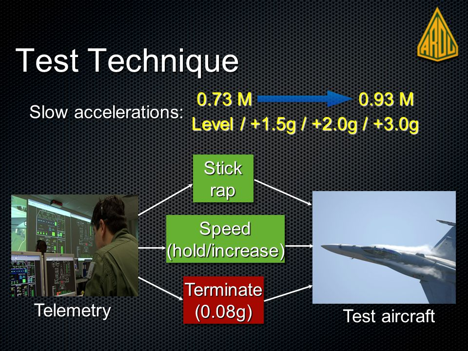 Test Technique Slow accelerations: Slow accelerations: 0.73 M 0.93 M Level / +1.5g / +2.0g / +3.0g Stick rap Speed(hold/increase)Speed(hold/increase) Terminate(0.08g)Terminate(0.08g) Telemetry Test aircraft