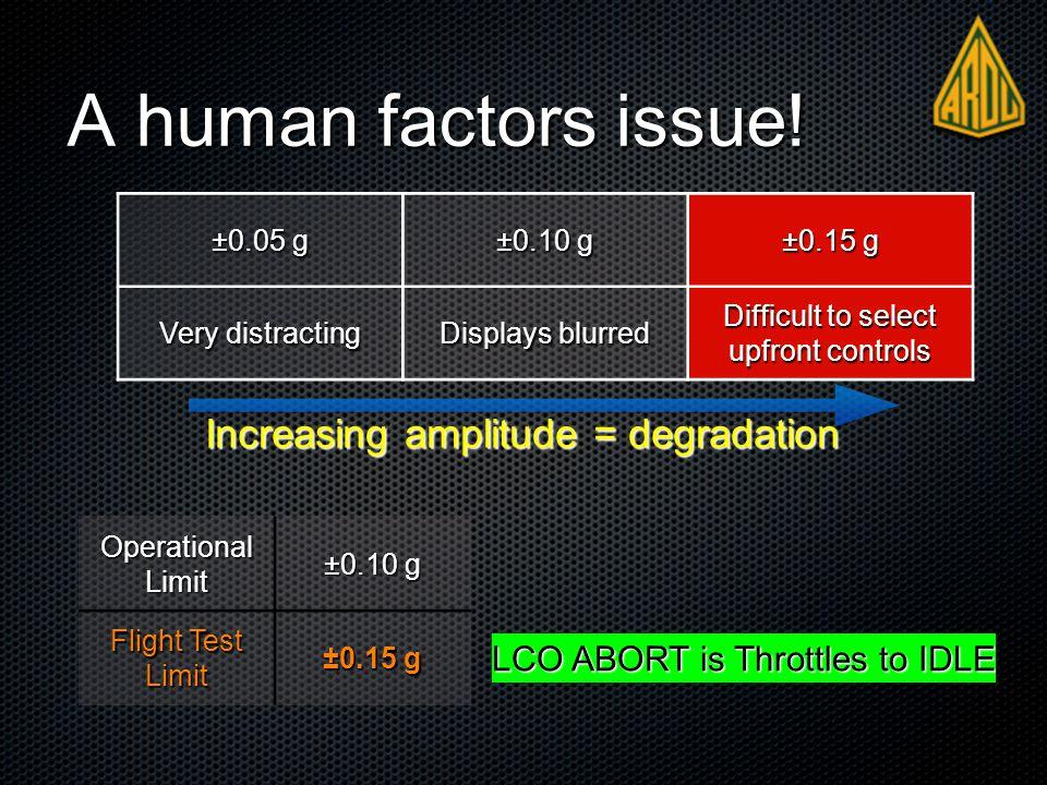 Increasing amplitude = degradation A human factors issue.