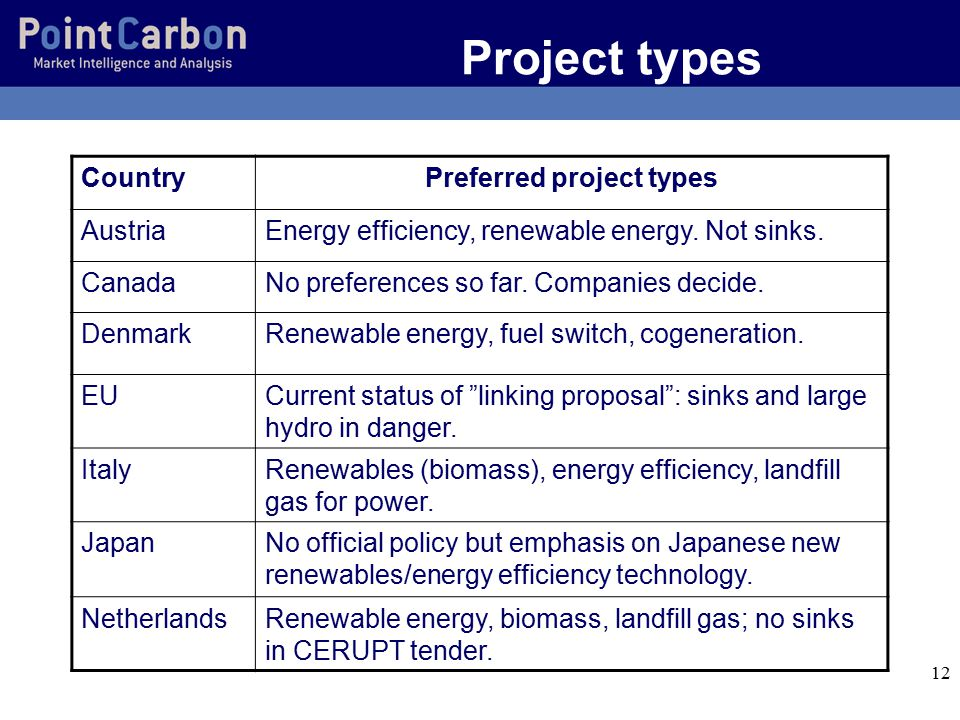 12 Project types CountryPreferred project types AustriaEnergy efficiency, renewable energy.