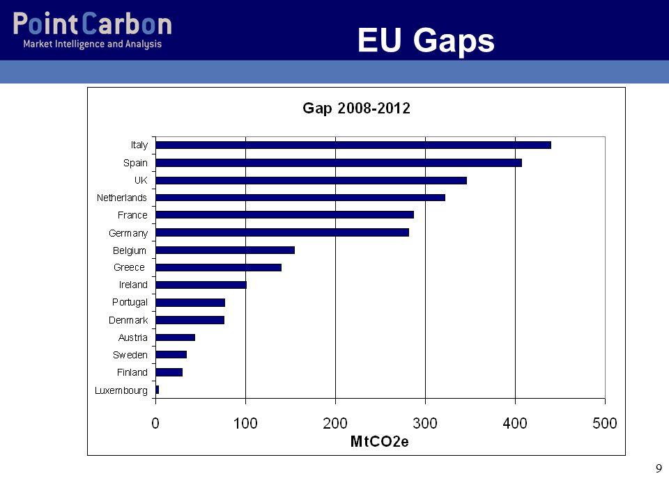 9 EU Gaps