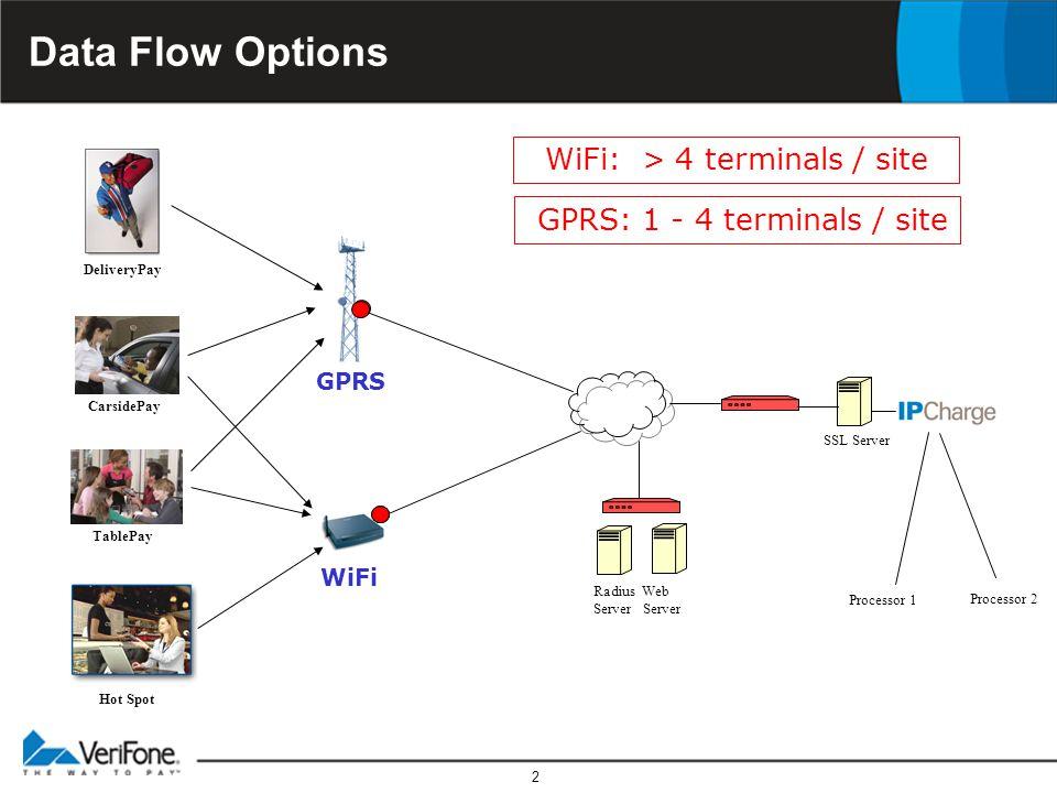 2 Data Flow Options Radius Web Server Processor 1 Processor 2 Hot Spot TablePay SSL Server GPRS CarsidePay DeliveryPay WiFi GPRS: 1 - 4 terminals / site WiFi: > 4 terminals / site