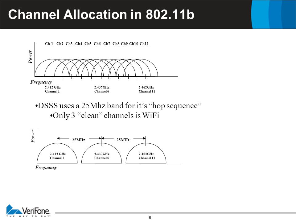 8 Channel Allocation in 802.11b 2.412 GHz Channel 1 2.437GHz Channel 6 2.462GHz Channel 11 Ch 1 Ch2 Ch3 Ch4 Ch5 Ch6 Ch7 Ch8 Ch9 Ch10 Ch11 2.412 GHz Ch
