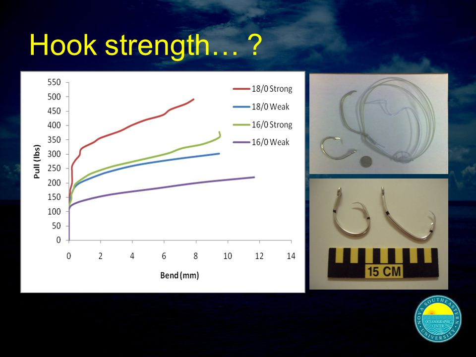 Hook strength…