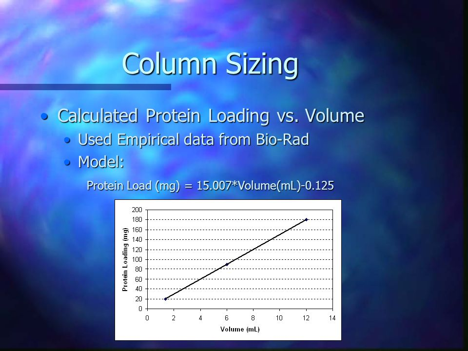 Column Sizing Calculated Protein Loading vs. VolumeCalculated Protein Loading vs.
