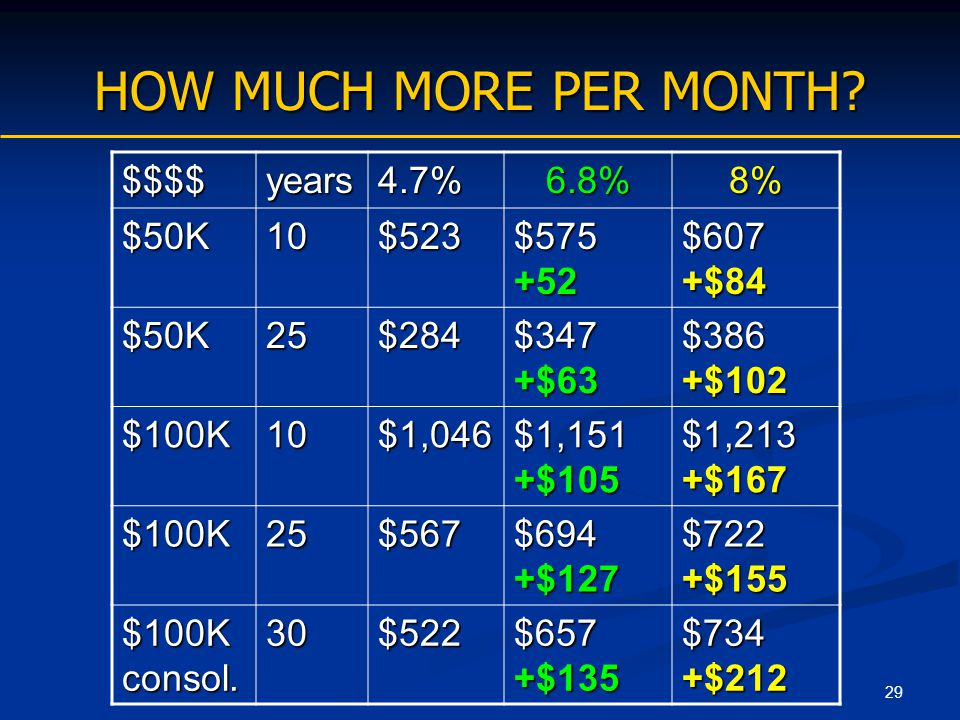 29 HOW MUCH MORE PER MONTH? $$$$years4.7%6.8%8% $50K10$523 $575 +52 $607 +$84 $50K25$284 $347 +$63 $386 +$102 $100K10$1,046 $1,151 +$105 $1,213 +$167