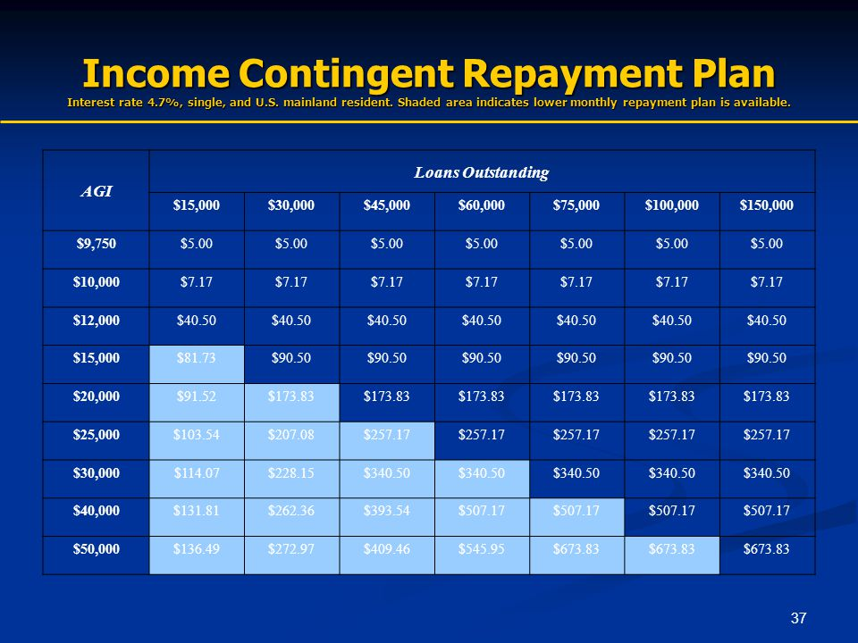 37 Income Contingent Repayment Plan Interest rate 4.7%, single, and U.S. mainland resident. Shaded area indicates lower monthly repayment plan is avai