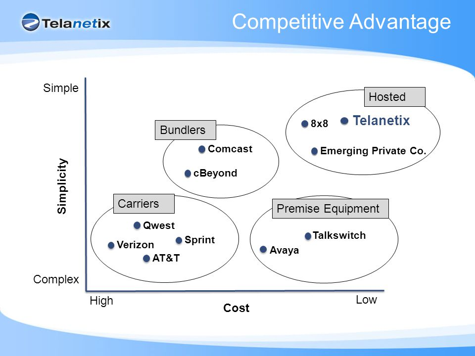 Competitive Advantage Low High Cost Simple Complex Simplicity AT&T Telanetix Verizon 8x8 Sprint cBeyond Qwest Comcast Talkswitch Avaya Emerging Privat