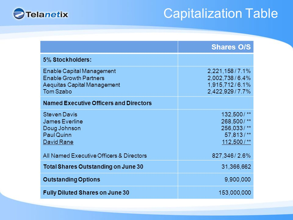 Capitalization Table Shares O/S 5% Stockholders: Enable Capital Management Enable Growth Partners Aequitas Capital Management Tom Szabo 2,221,158 / 7.