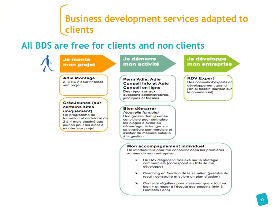 13 Business development services adapted to clients All BDS are free for clients and non clients