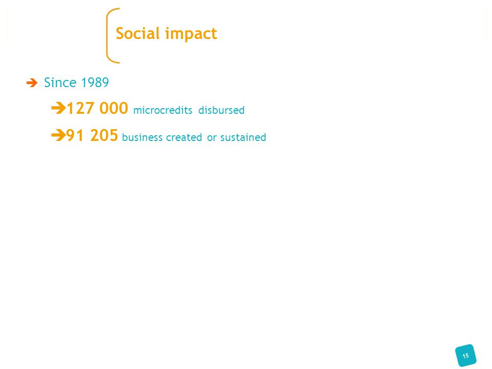  Since 1989  127 000 microcredits disbursed  91 205 business created or sustained 15 Social impact