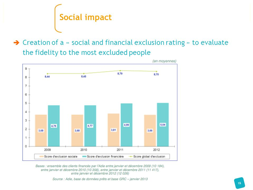  Creation of a « social and financial exclusion rating » to evaluate the fidelity to the most excluded people 16 Social impact