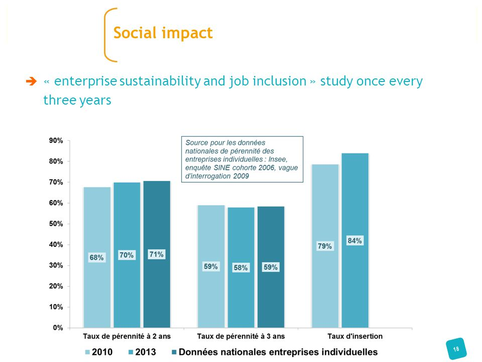  « enterprise sustainability and job inclusion » study once every three years 18 Social impact