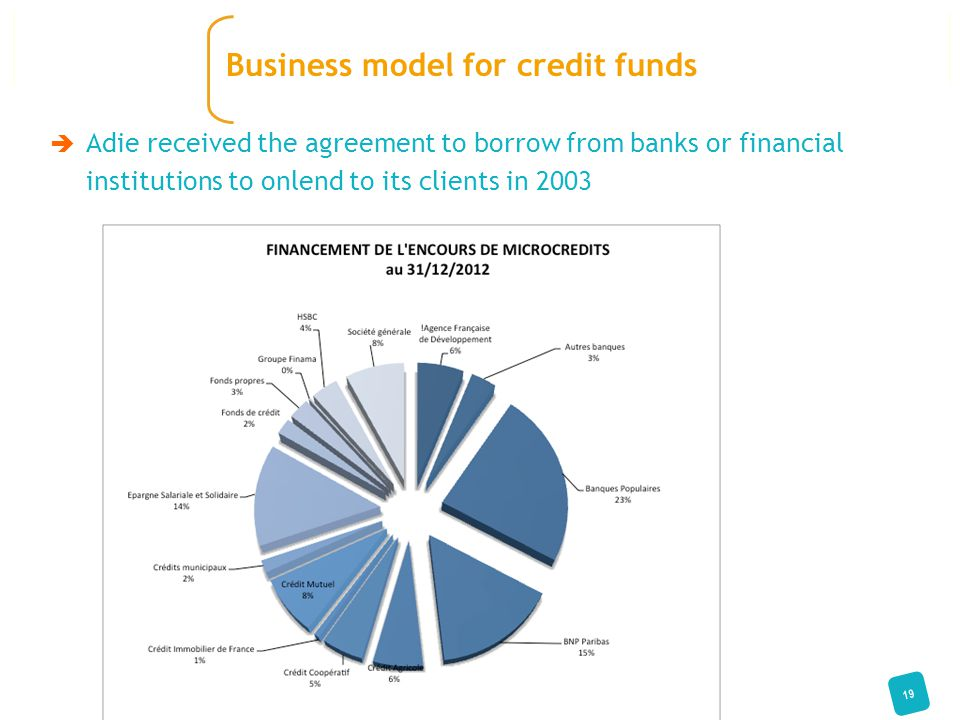  Adie received the agreement to borrow from banks or financial institutions to onlend to its clients in 2003 19 Business model for credit funds